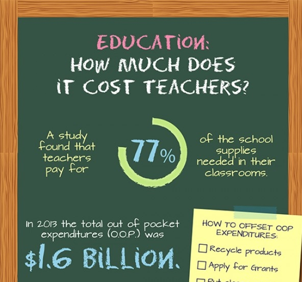 Why Being A Teacher Costs A Lot More Than The Price Of A Teaching Degree